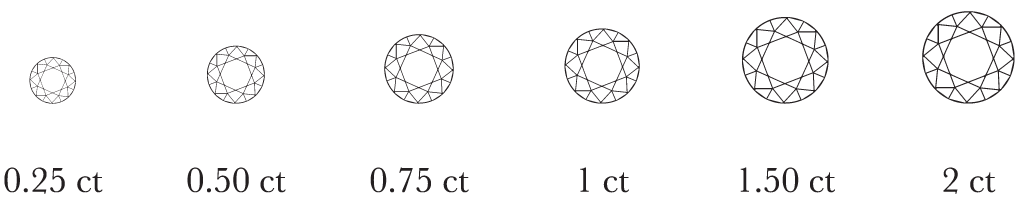 Explanation of diamonds carat weight