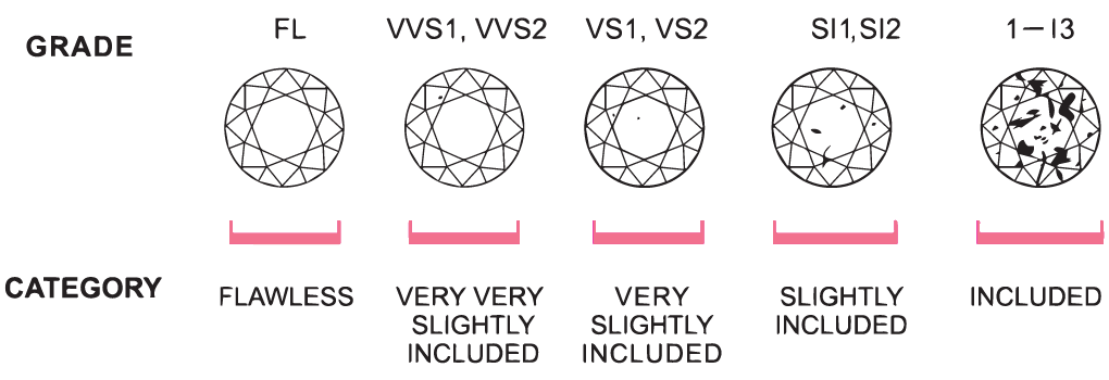 Diamond clarity diagram showing the grades and category