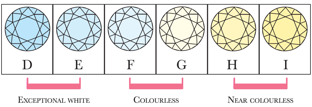 An image showing diamond colours